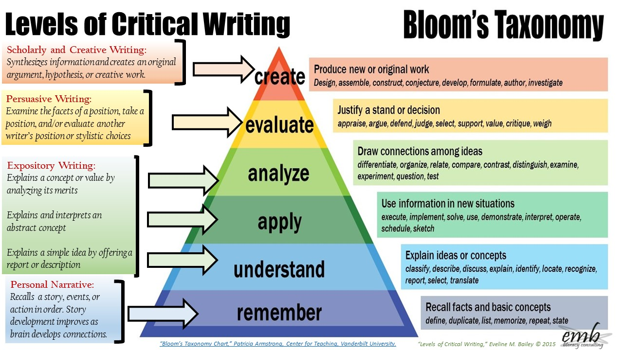 blooms taxonomy 2 essay Bloom's taxonomy of learning domains - cognitive, affective, psychomotor domains, free training material and explanation of the bloom theory.