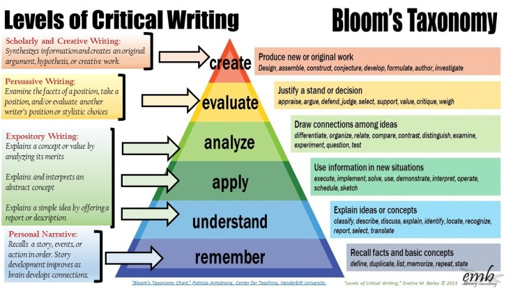 As students develop the cognitive ability to analyze, evaluate, and create, their ability to articulate their thinking in increasingly complex forms of writing also evolves.